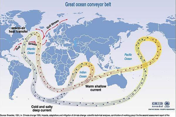 Deep ocean circulaion